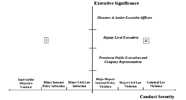 A chart with conduct severity on the x -axis and executive significance on the y-axis.