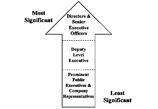 An arrow pointing up with least significant categories near the bottom and most significant at the top.