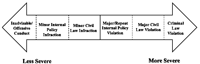 A horizontal arrow with less severe categories to the left and more severe categories to the right.